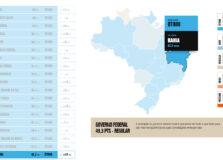 Bahia apresenta melhoria em ranking de transparência no combate à Covid-19