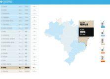 Bahia tem 2ª pior colocação em ranking de transparência no combate à Covid-19